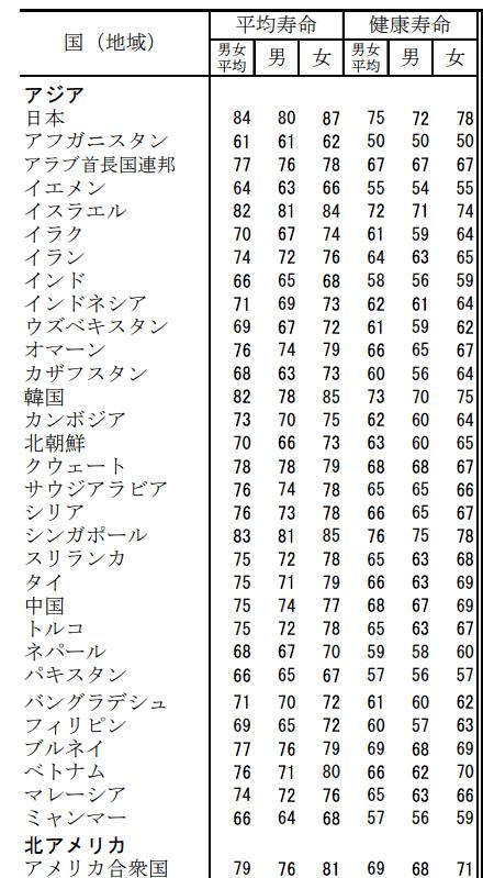 平均寿命 国別