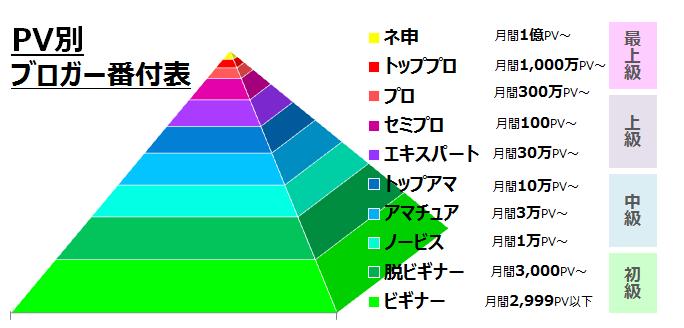 PV別ブロガー番付表 (1)