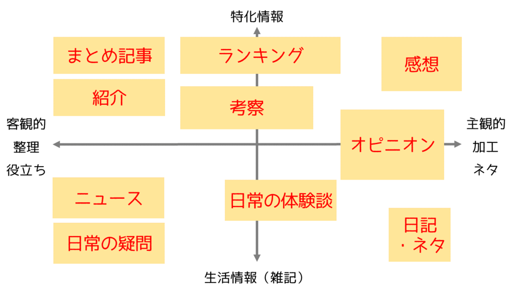 ブログ分類法