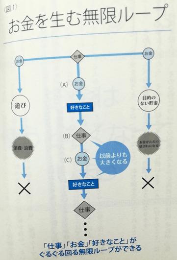 お金を生む無限ループ(DaiGo「好き」を「お金」に変える心理学)