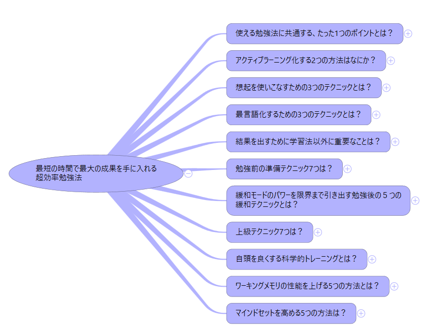 メンタリストDaiGo勉強法マインドマップ