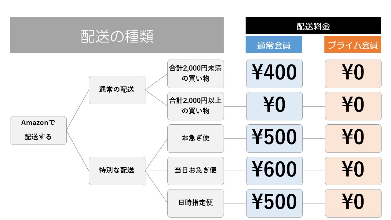 アマゾン配送料の比較