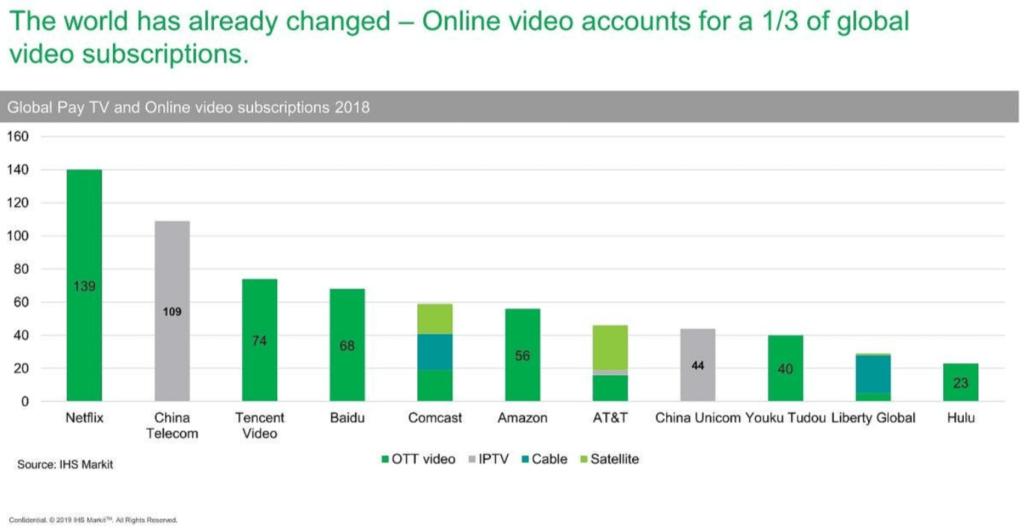 動画配信サービスの世界市場の契約数