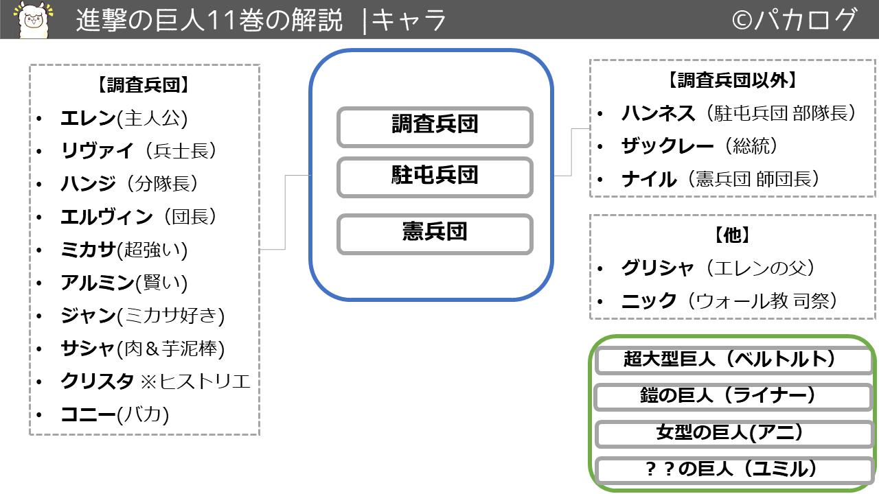 進撃の巨人11巻キャラクタ・登場人物