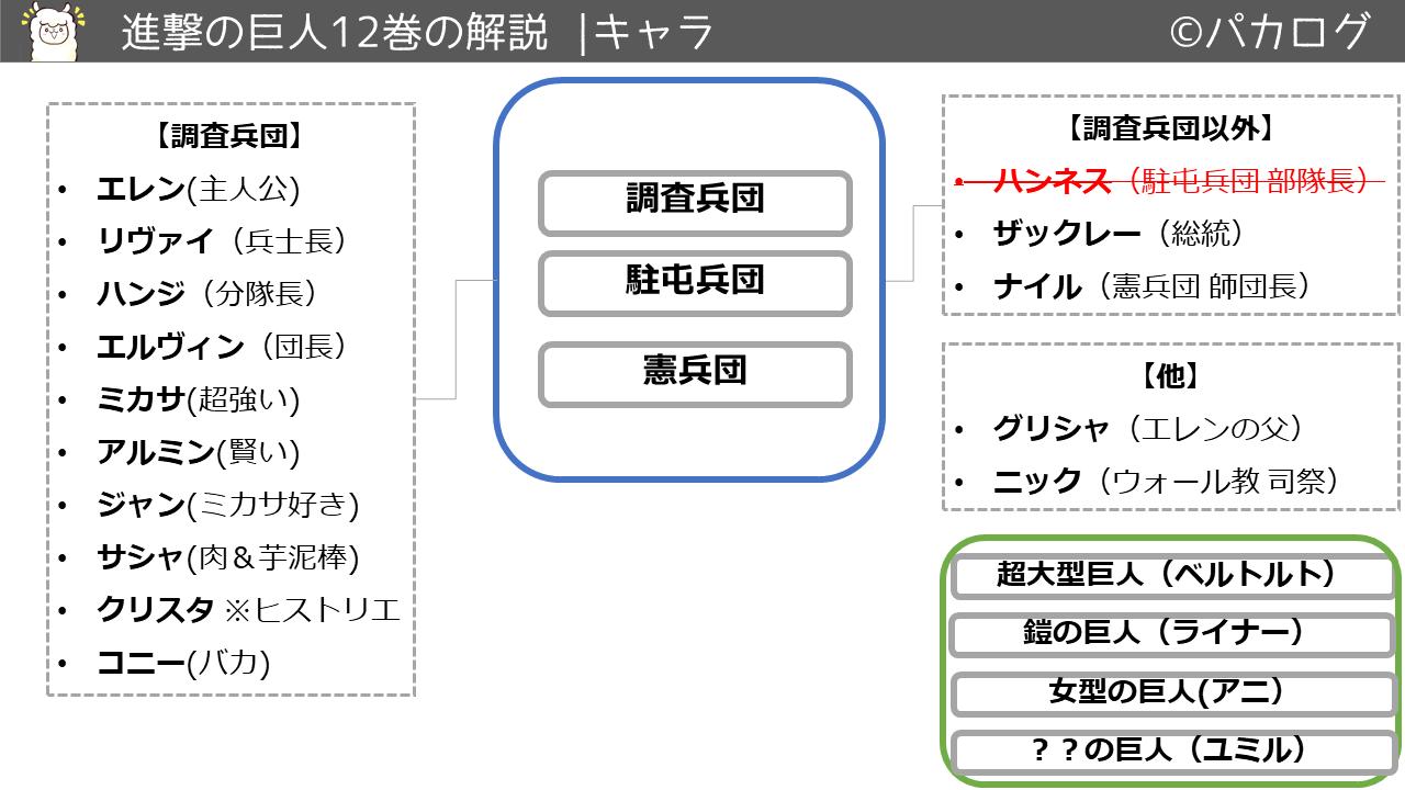 進撃の巨人12巻キャラクタ・登場人物