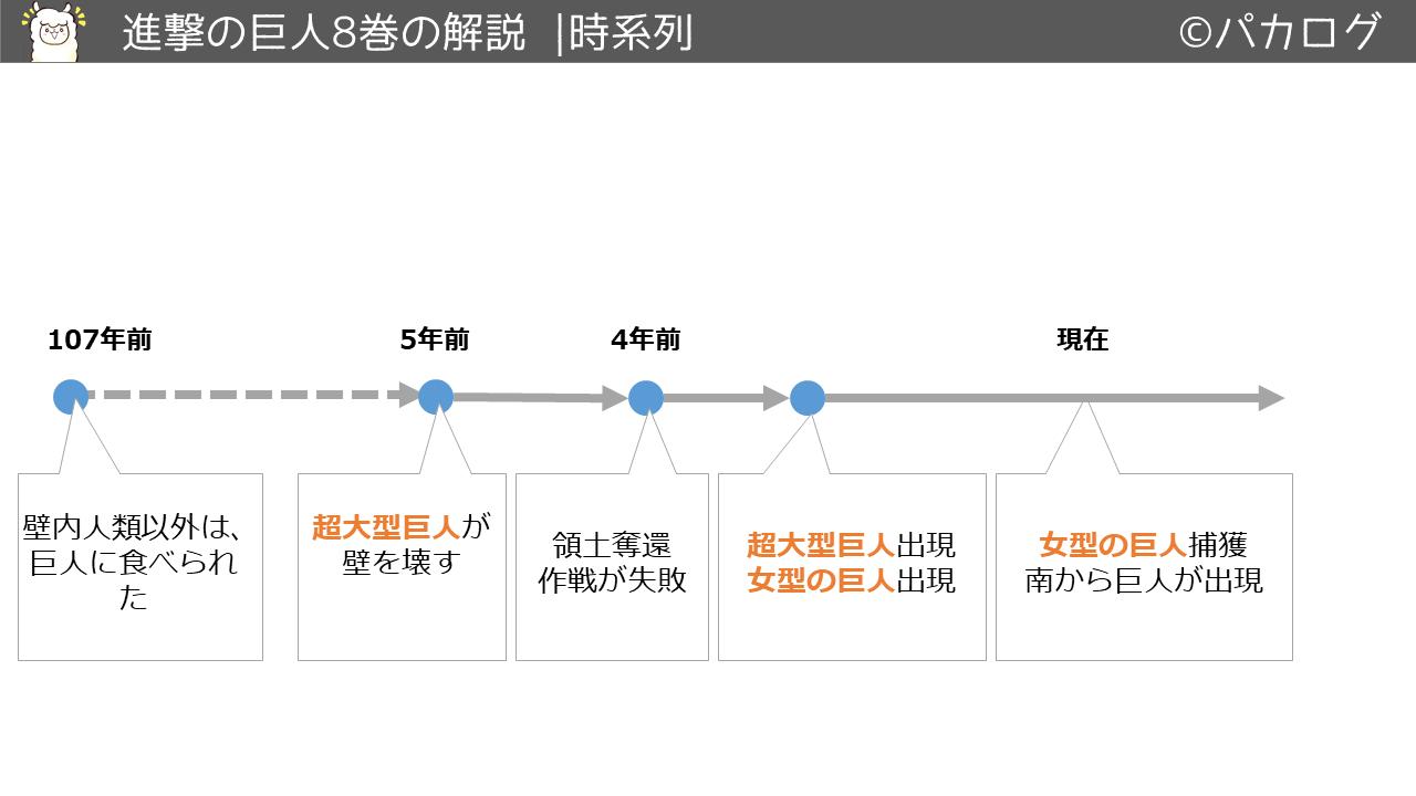 進撃の巨人8巻時系列の流れ