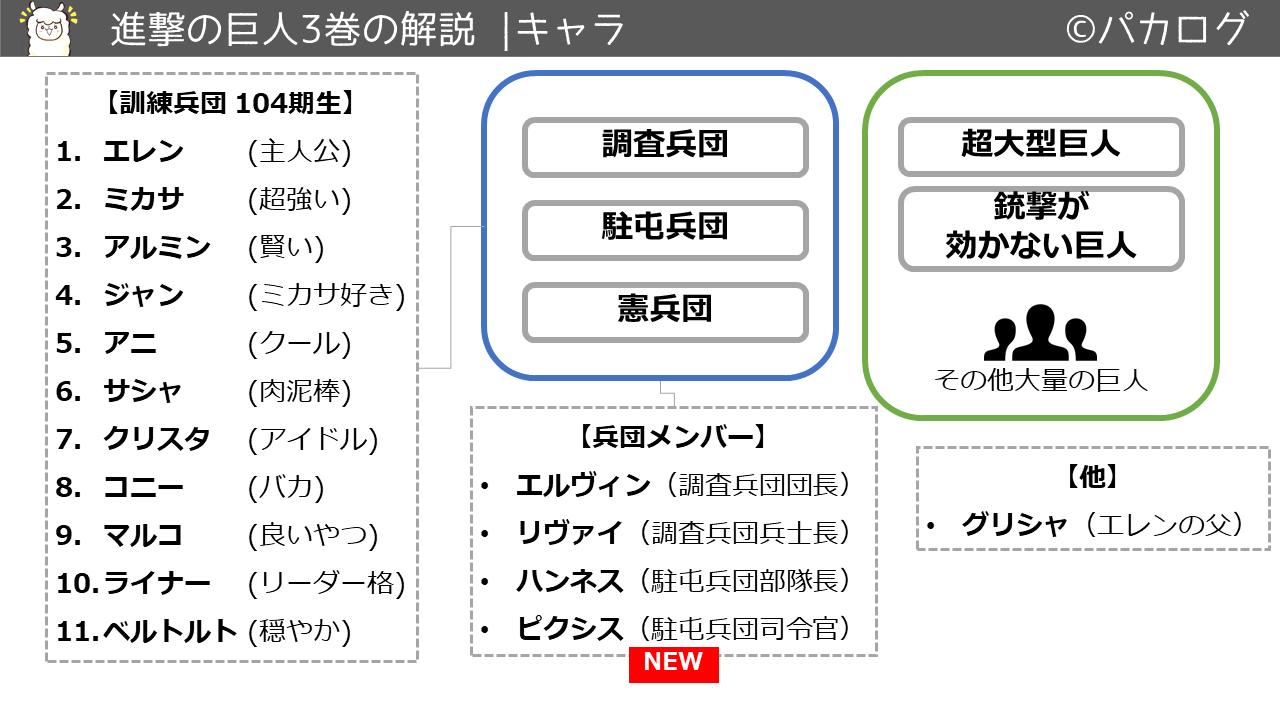 進撃の巨人3巻キャラクタ・登場人物
