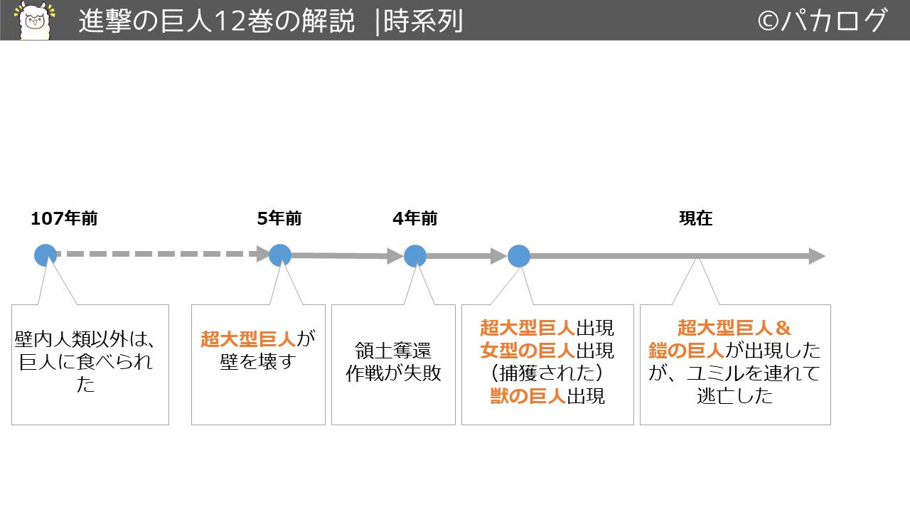 進撃の巨人12巻時系列の流れ