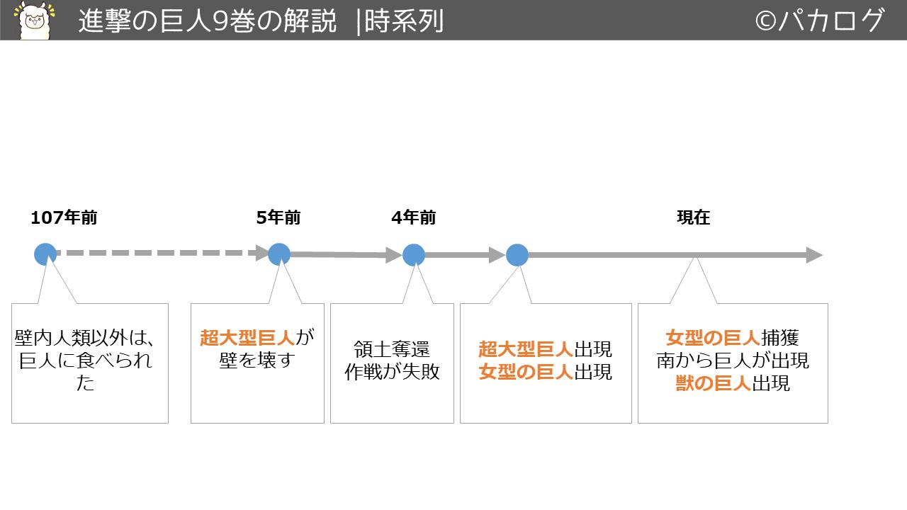 進撃の巨人9巻時系列の流れ