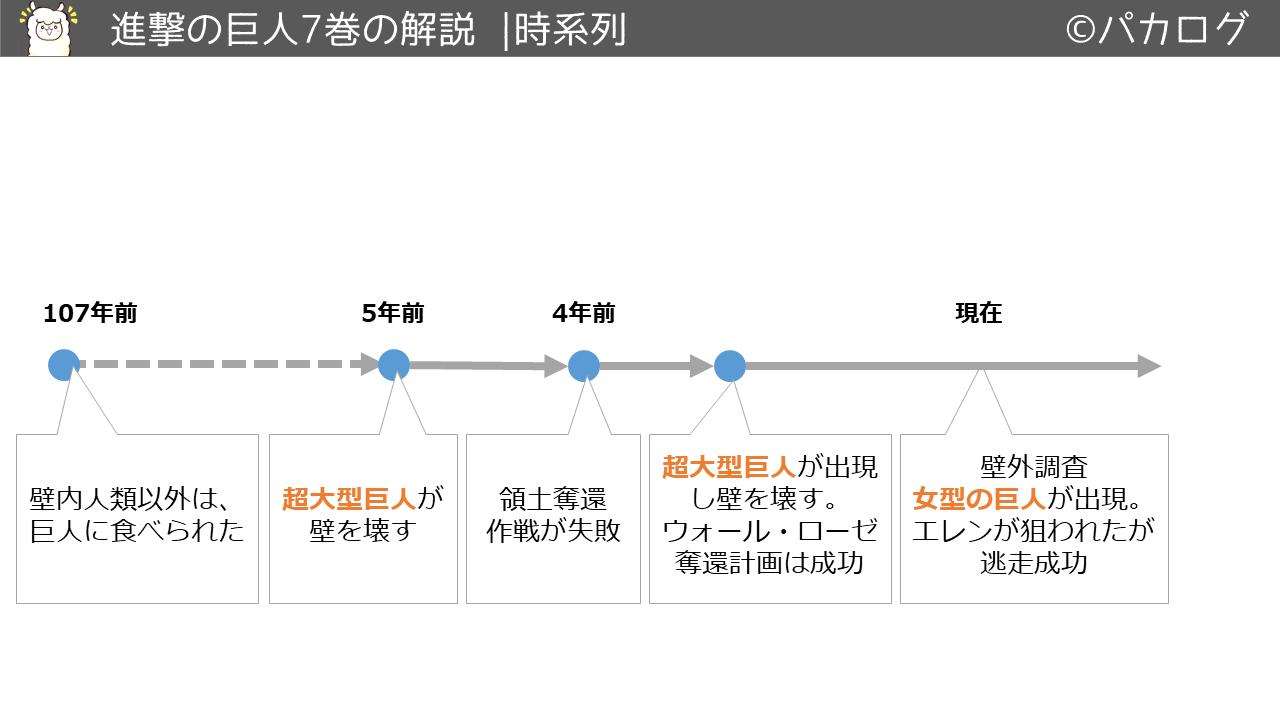 進撃の巨人7巻時系列の流れ