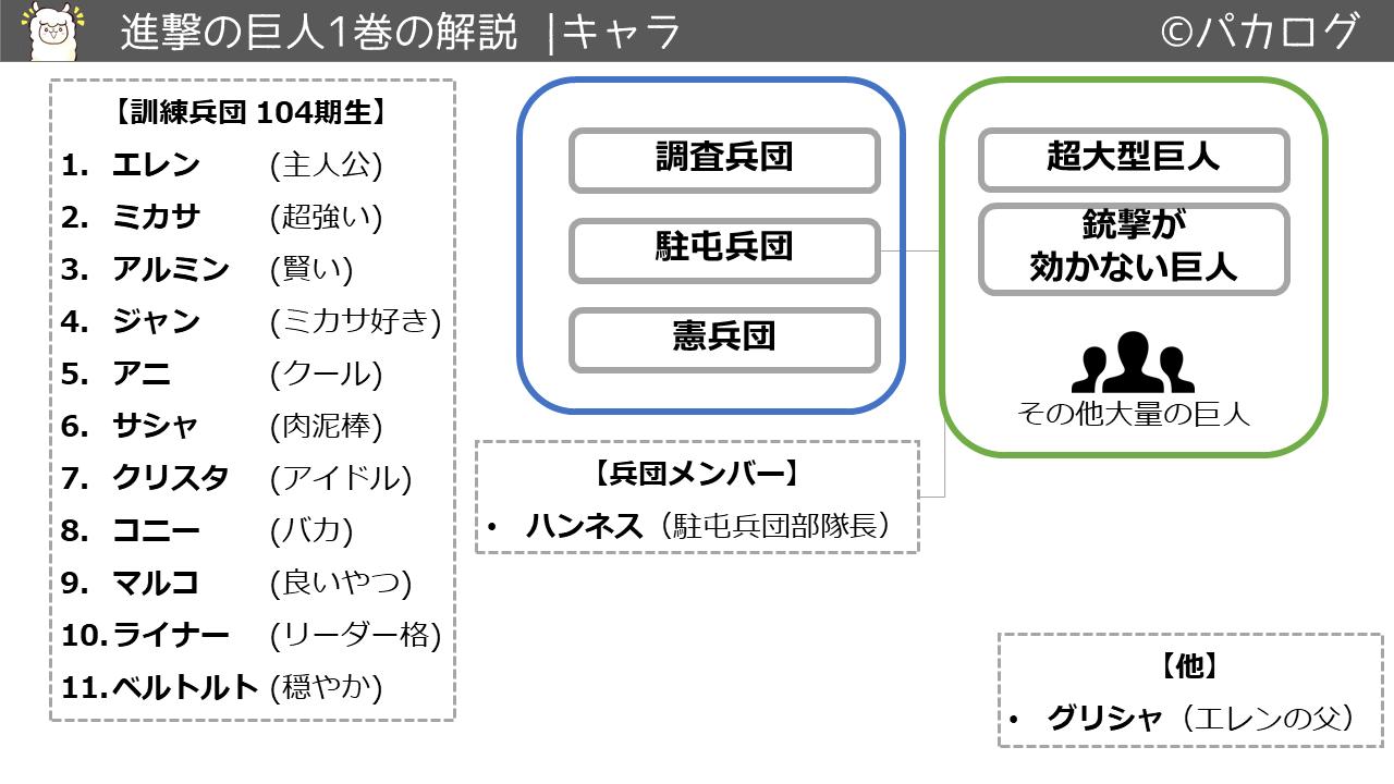 進撃の巨人1巻キャラクタ・登場人物