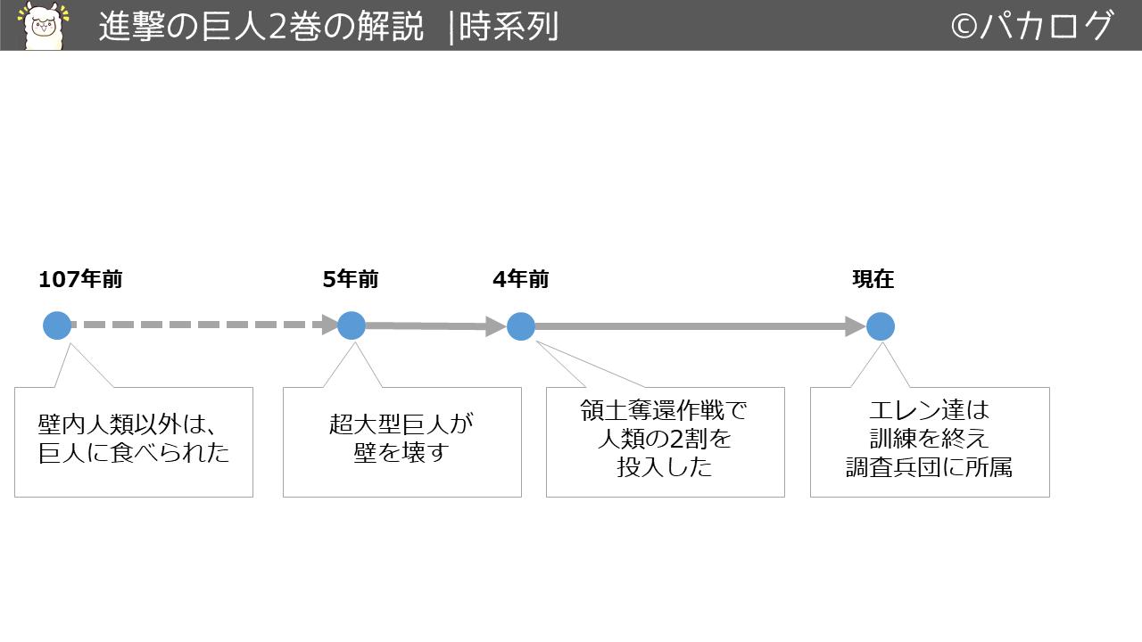 進撃の巨人2巻時系列の流れ