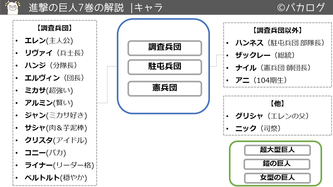 進撃の巨人7巻キャラクタ・登場人物