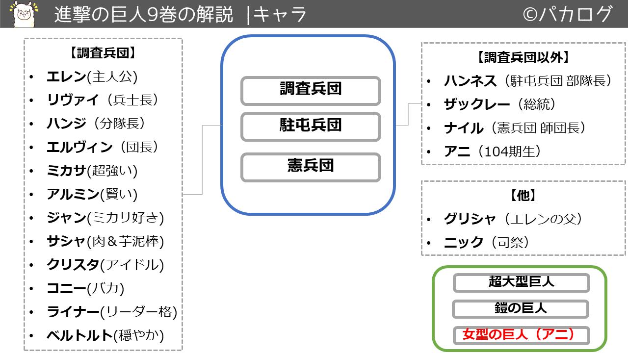 進撃の巨人9巻キャラクタ・登場人物