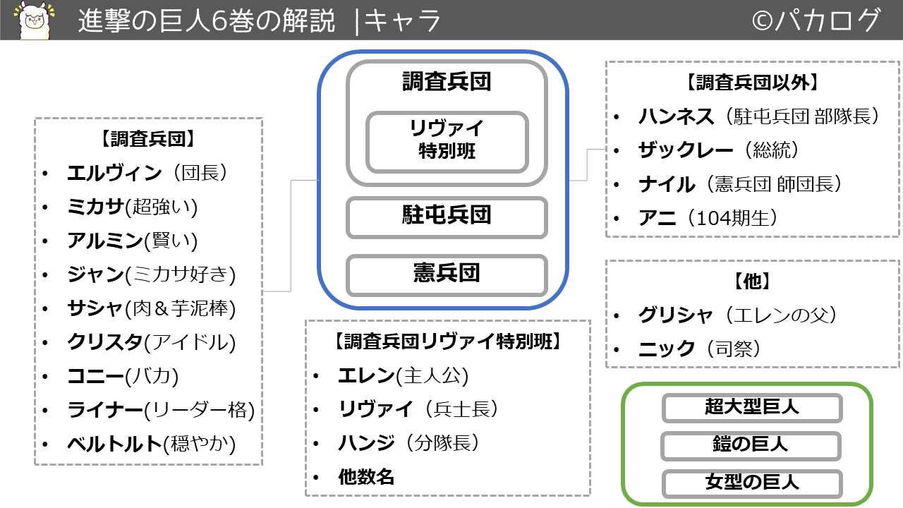 進撃の巨人6巻キャラクタ・登場人物