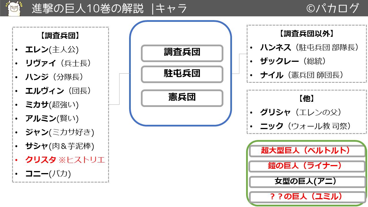 進撃の巨人10巻キャラクタ・登場人物