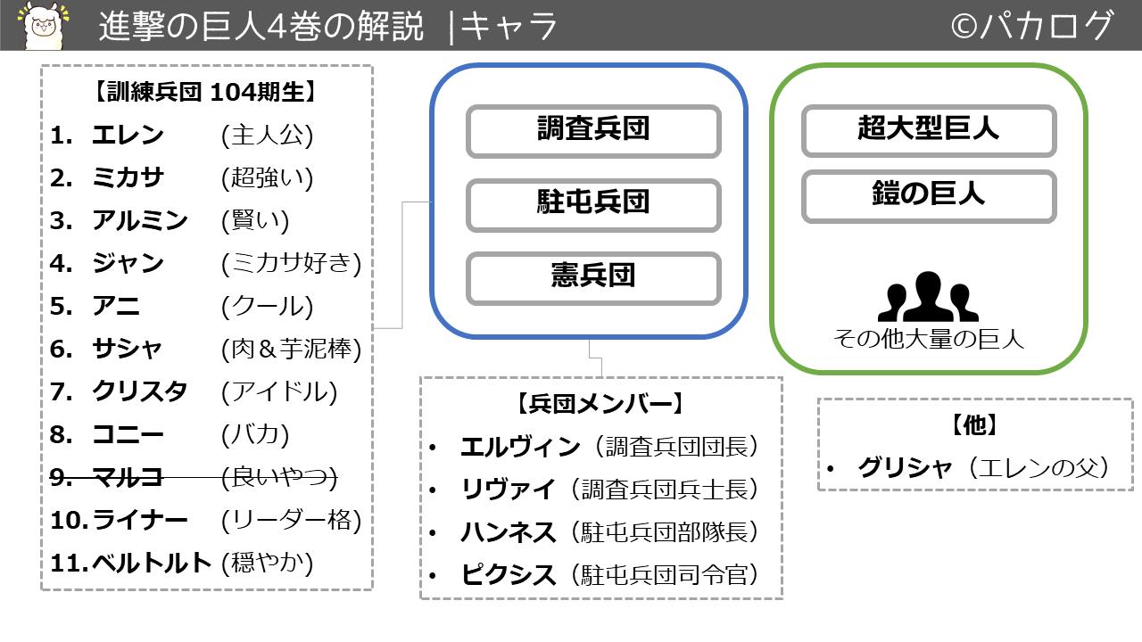 進撃の巨人4巻キャラクタ・登場人物