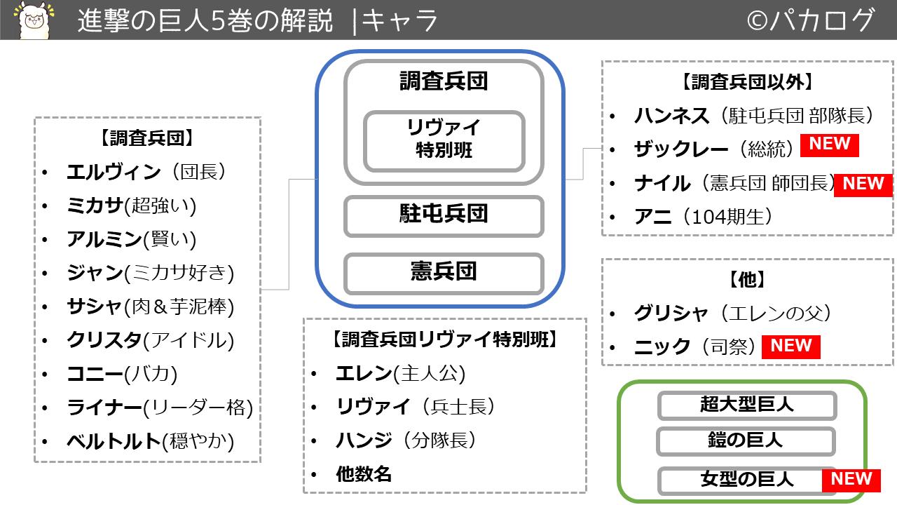 進撃の巨人5巻キャラクタ・登場人物