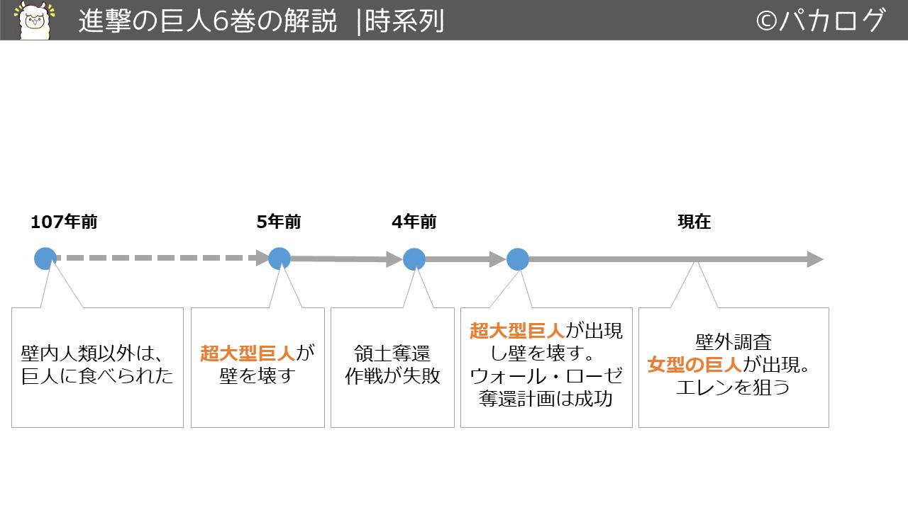 進撃の巨人6巻時系列の流れ