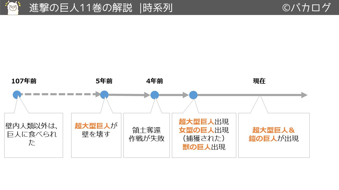 進撃の巨人11巻時系列の流れ
