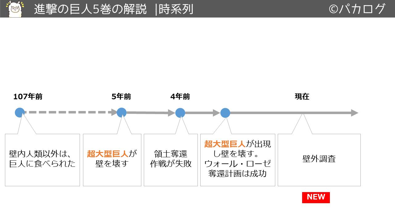 進撃の巨人5巻時系列の流れ